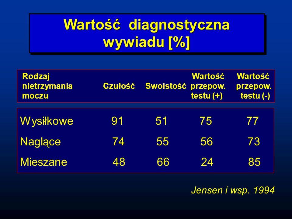 Wartość diagnostyczna wywiadu [%]